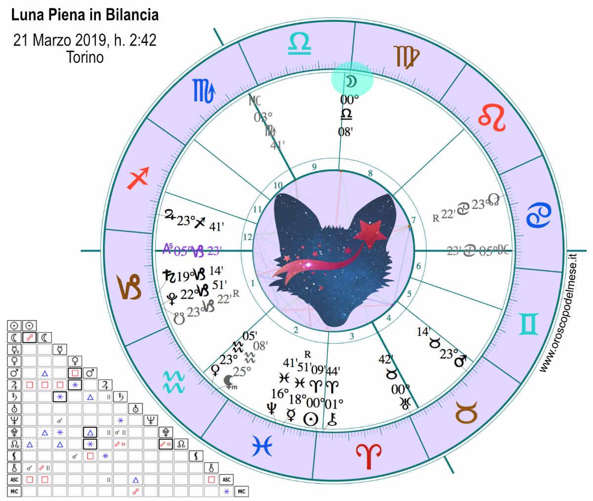 Luna Piena in Bilancia Marzo 2019