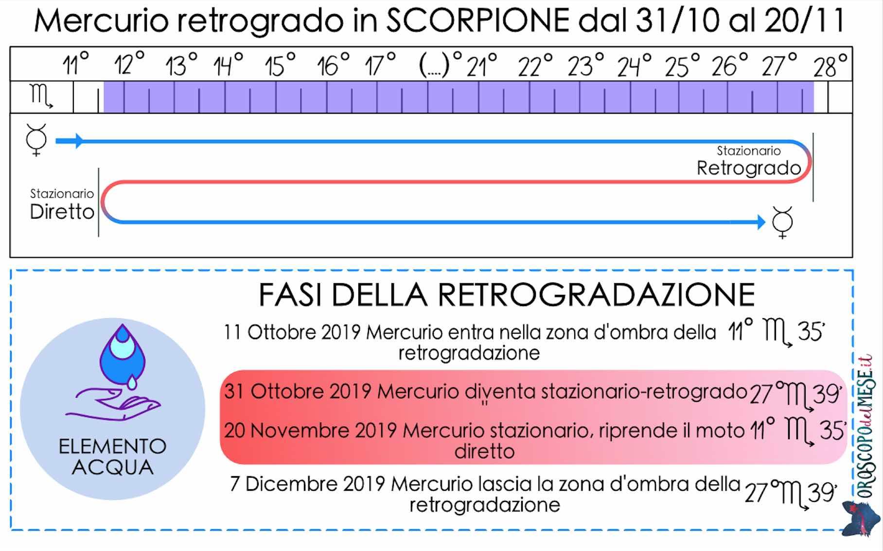 Mercurio retrogrado in Scorpione